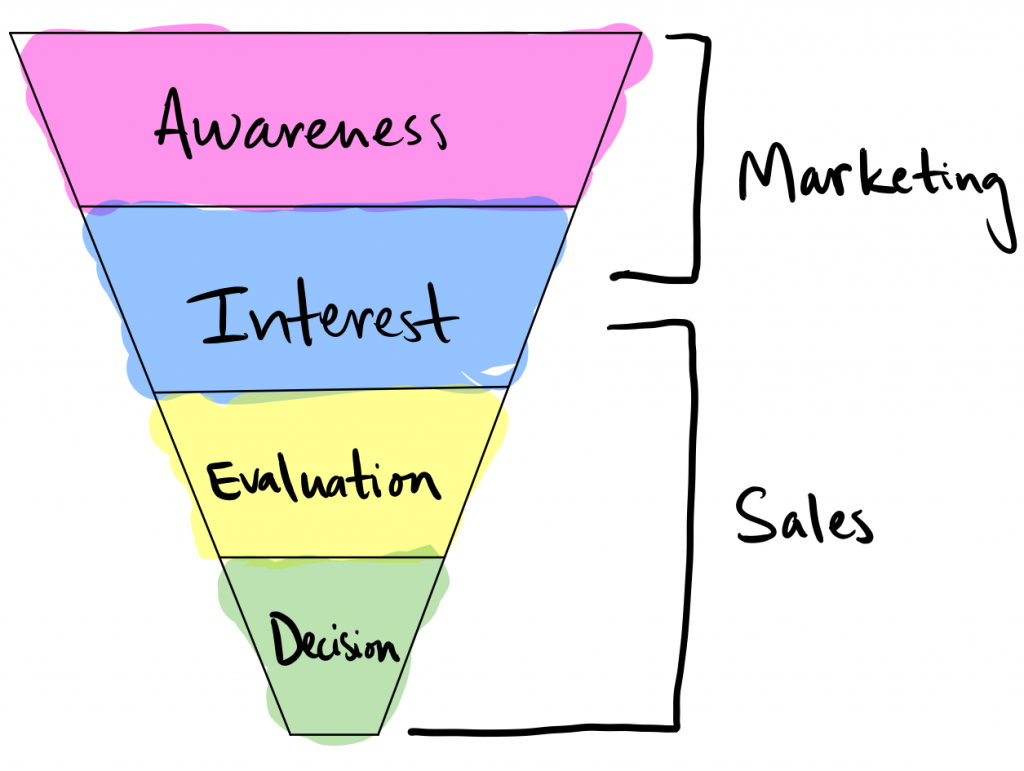 sales-process-funnel-professional-services